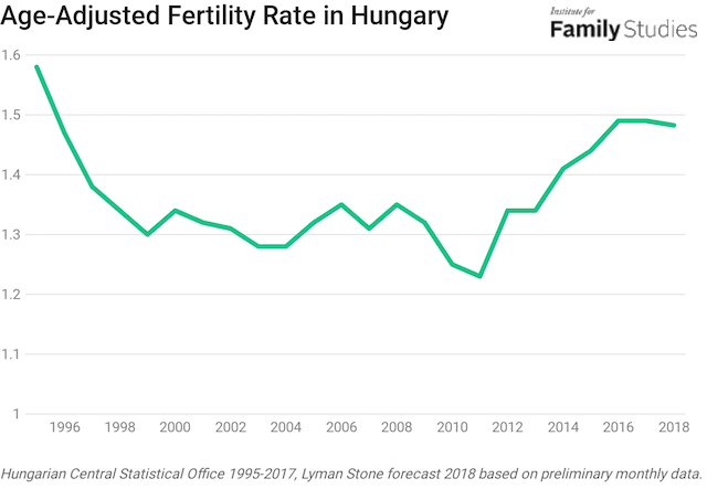 Is Hungary Experiencing a Policy-Induced Baby Boom