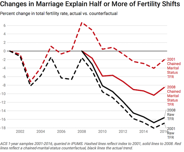 No Ring, No Baby: How Marriage Trends Impact Fertility ...