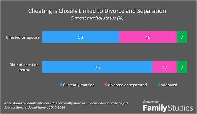 Marriage infidelity rates