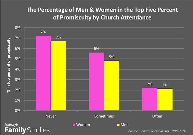 50 plus african-american hookup statistics graphs women