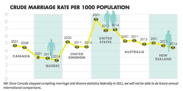 Does cohabitation lead to divorce