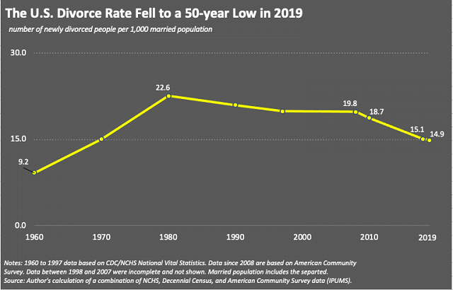 Divorce by us year rates Divorce in