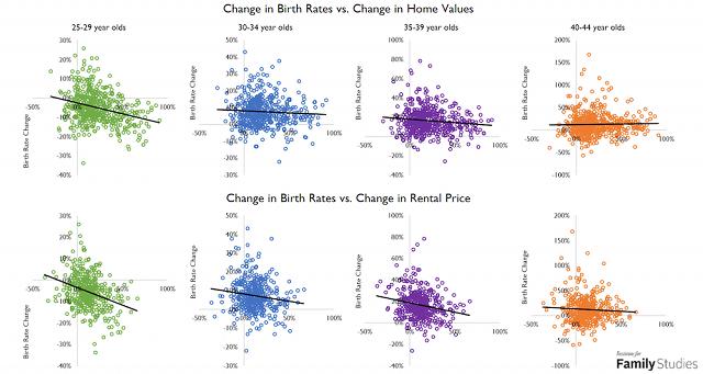 Higher Rent, Fewer Babies? Housing Costs and Fertility Decline