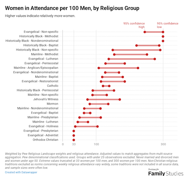 Sex Ratios in the Pews: Is There Really a Deficit of Men in