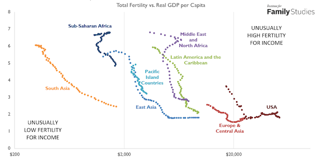 African Fertility is Right Where It Should Be | Institute