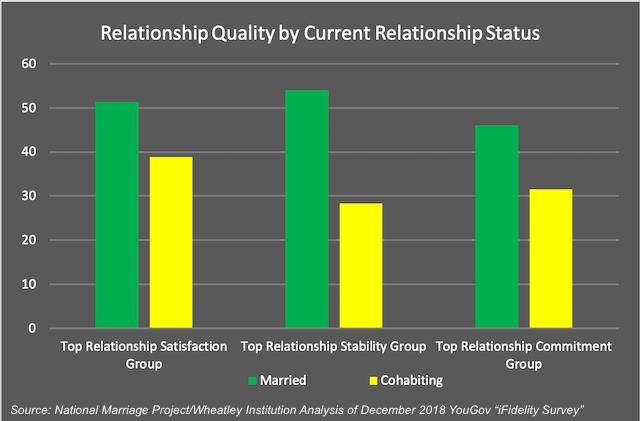 Cohabitation reasons against Cohabitation