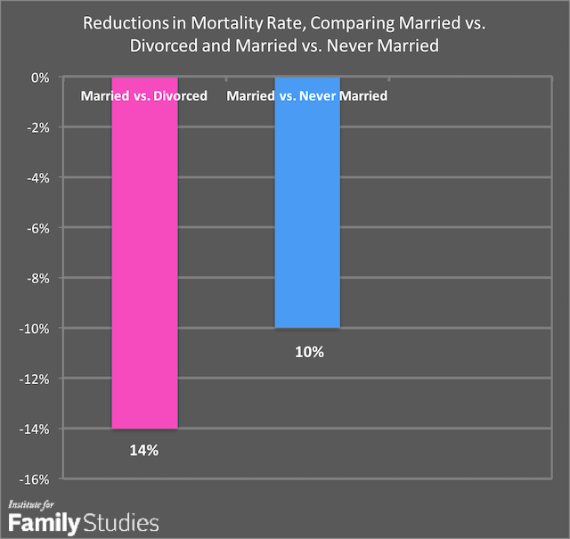 What the new york times gets wrong about marriage health and well source manzoli et al 2007 reference 13 and li et al 2016 reference 18 for married vs divorced manzoli et al 2007 reference 13 for married vs solutioingenieria Choice Image
