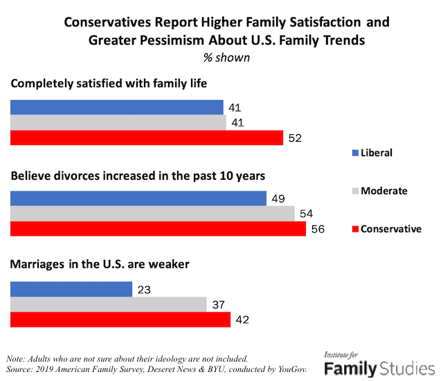 Conservatives: Happier at home, worried for the nation | AEI