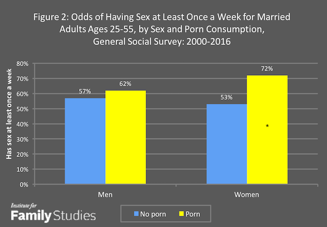 Why Has Married Sex Declined? | Institute for Family Studies