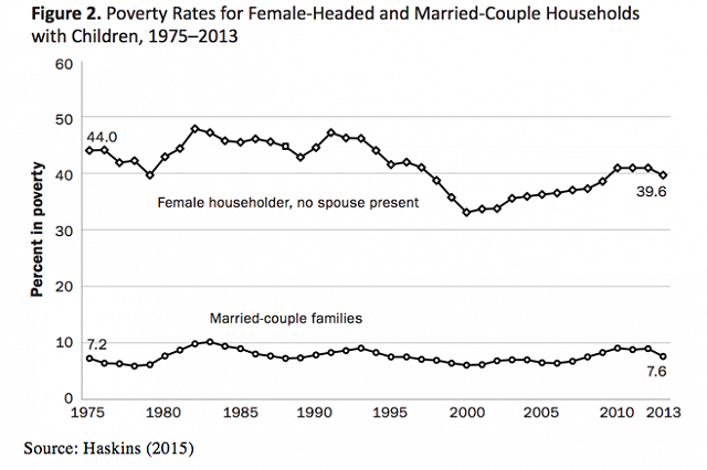 Married Parents One Way To Reduce Child Poverty