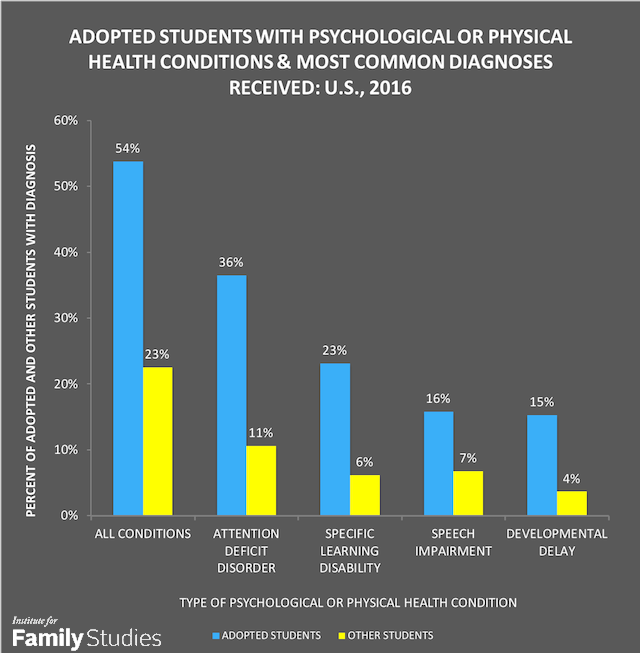 The Adoptive Difference: New Evidence on How Adopted