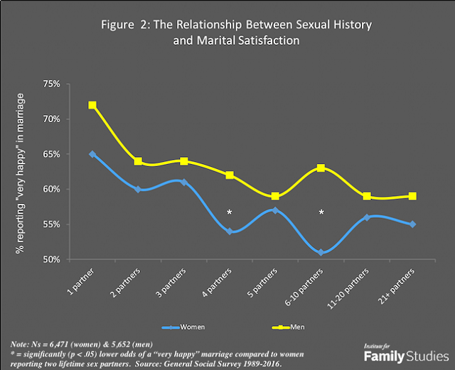 Sexual differences in marriage