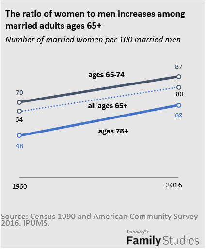 The State of Our Unions: Marriage Up Among Older Americans
