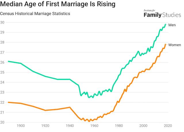 marriage decline 2017