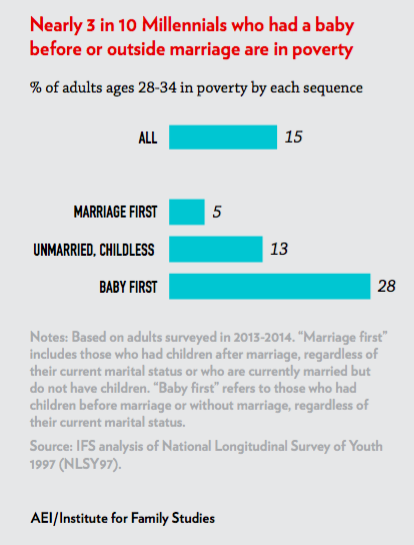 Married Parents One Way To Reduce Child Poverty Institute For