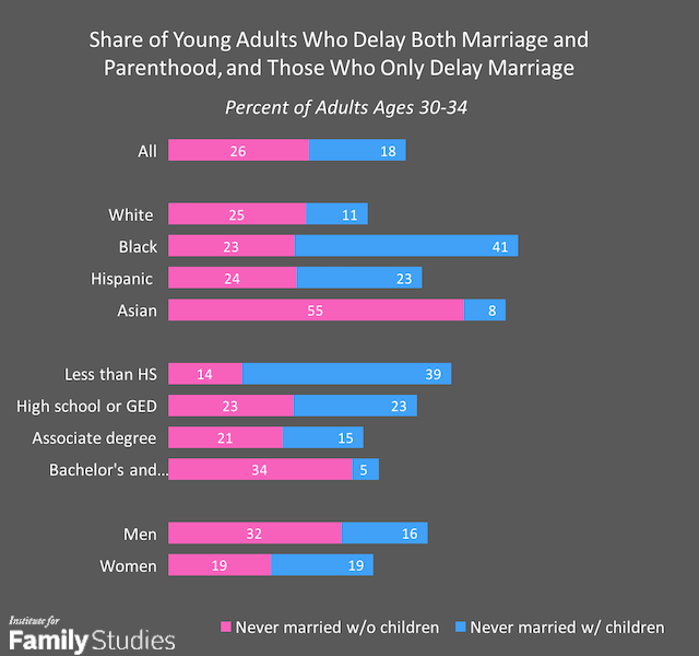 millennials and marriage statistics