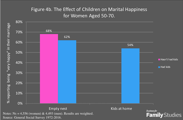 Does Having Children Make People Happier in the Long Run