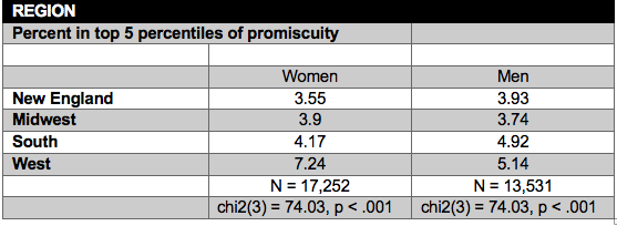 Promiscuous America: Smart, Secular, and Somewhat Less Happy