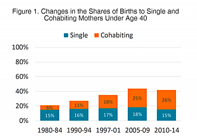 Changes in the Shares of Births to Single and Cohabiting Mothers Under Age 40