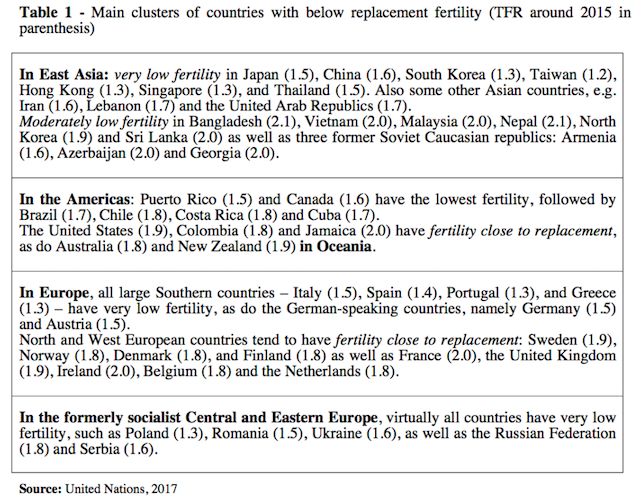 Half the World's Population is Reaching Below Replacement Fertility