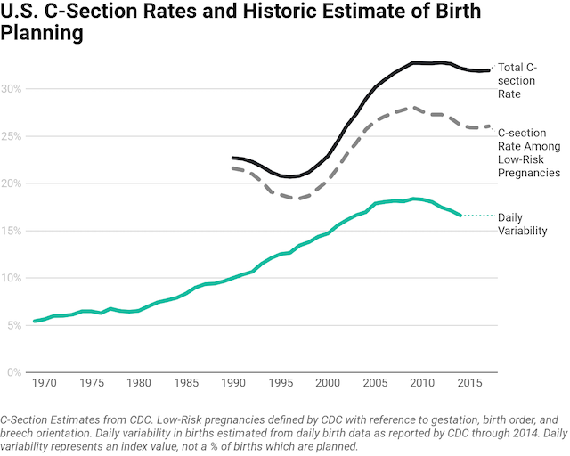 Are Elective C-Sections Artificially Reducing Birth Rates