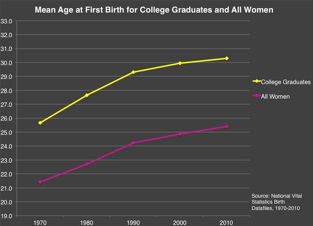 chart of age at birth