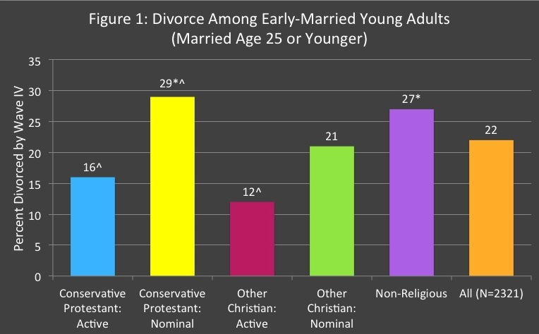 divorce rates by religious group Do they need their cash delivered to the principle and council or do they want to get the cash straight through the government that is federal?