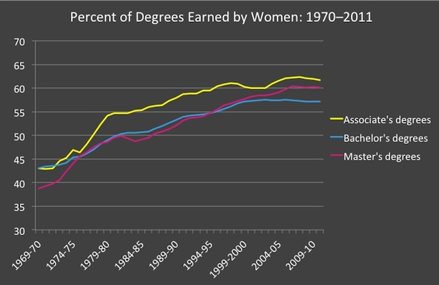 share of college degrees earned by women