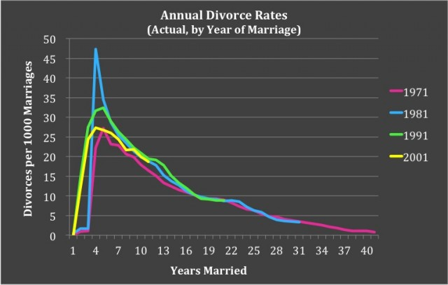 an analysis of the divorce rates in society Central policy unit the government of the hong kong the family court and the census and statistics department of the hong kong special administration region professionals who were handling divorce cases the quantitative analysis was based on (i.