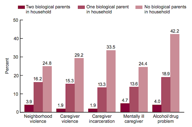 Source: CDC/NCHS, State and Local Area Integrated Telephone Survey, National Survey of Children's Health, 2011–2012.