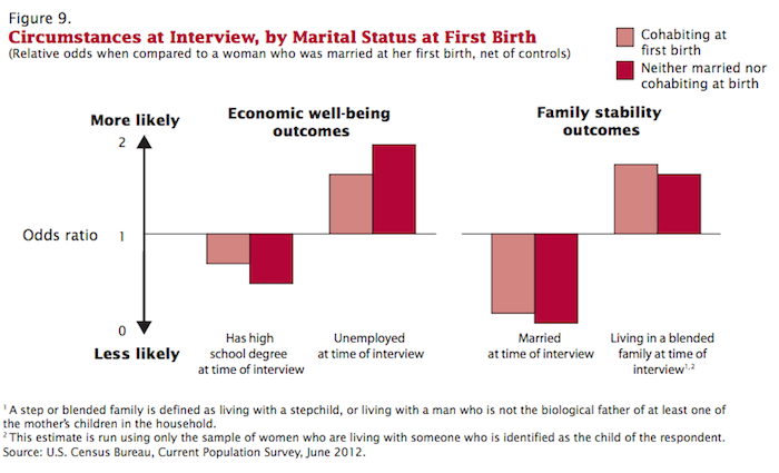 census marital status at birth and outcomes 2
