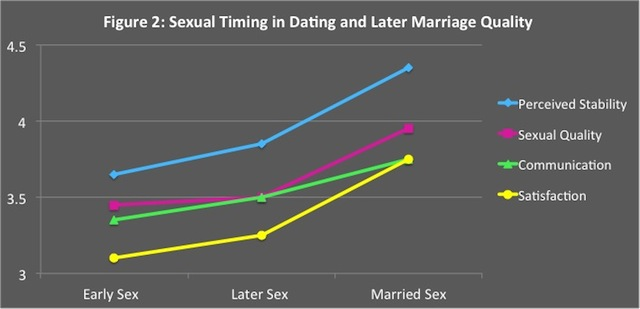 Married sex vs dating sex