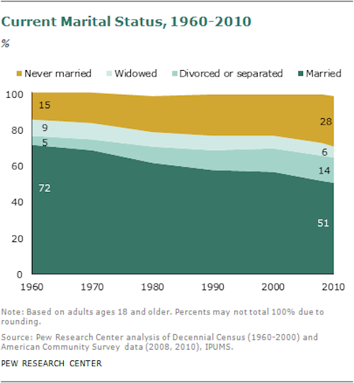 pew current marital status