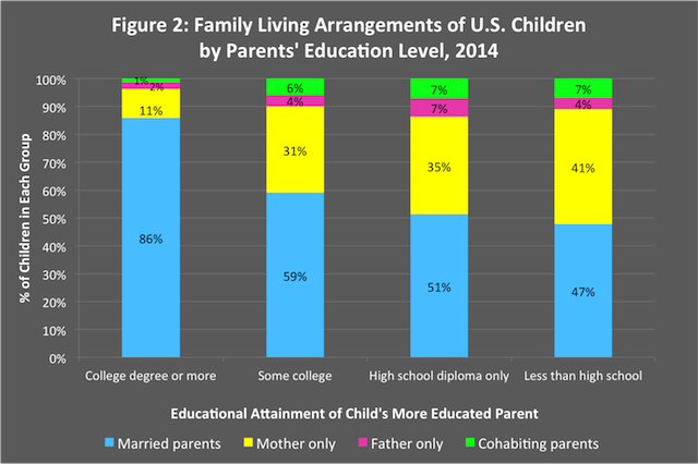 zill figure 2 children living arrangements education