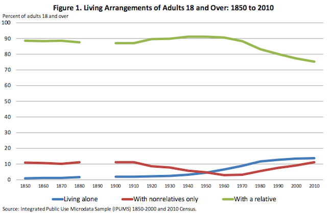 Census adult living arrangements