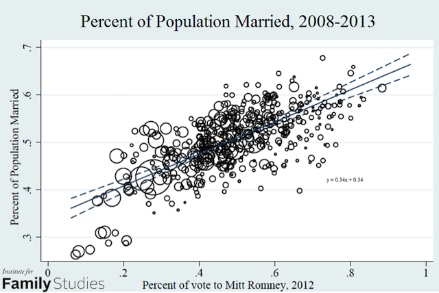 1 romney-percent-married