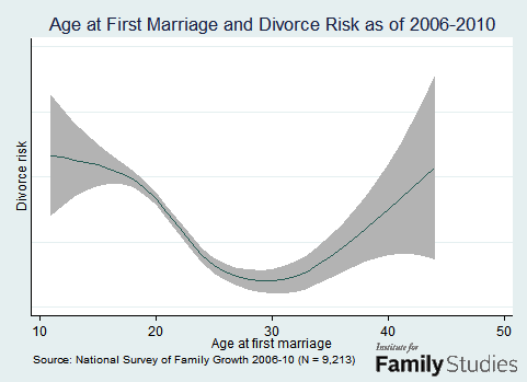 Want to Avoid Divorce? Wait to Get Married, But Not Too Long