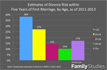 age divorce risk 2011 2013