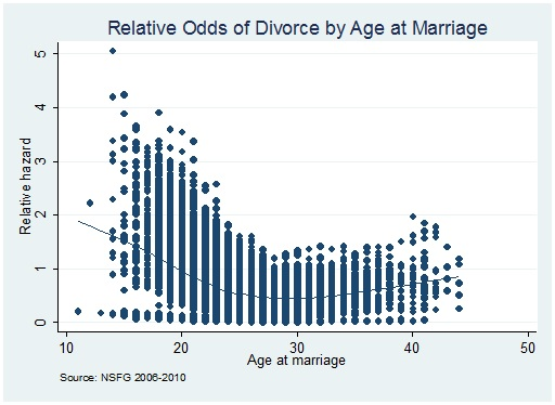 age-at-marriage-divorce