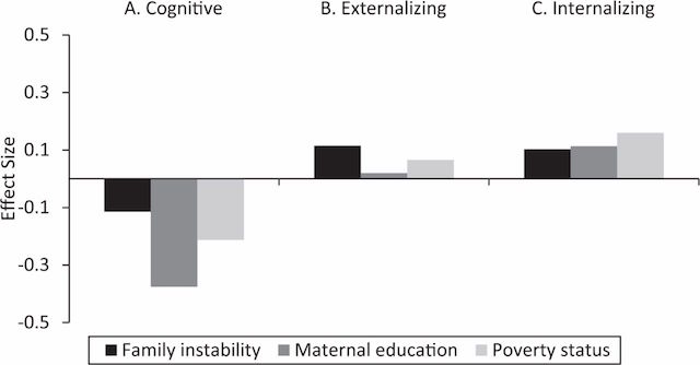 how does poverty affect education