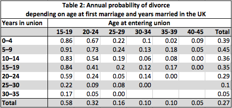table 2 europe divorce