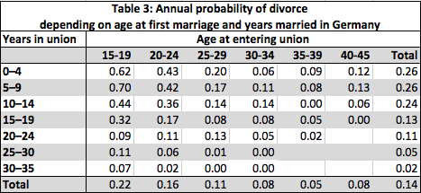 table 3 europe divorce