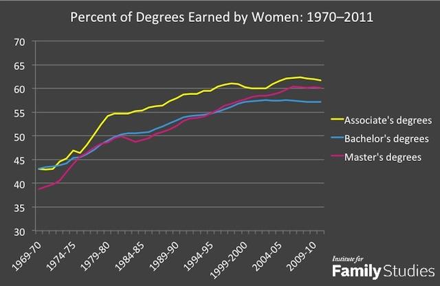 degrees earned