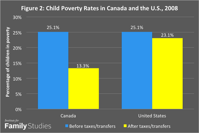 figure 2 child poverty