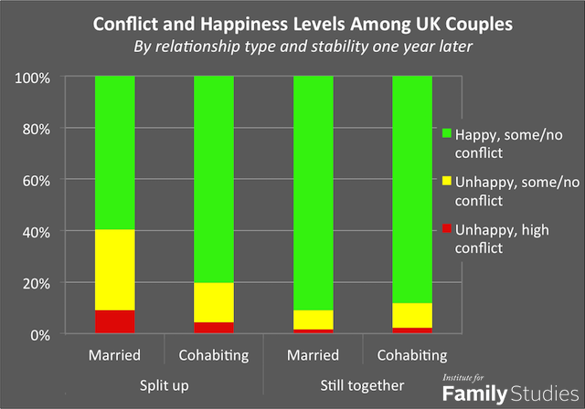 uk couples conflict happiness