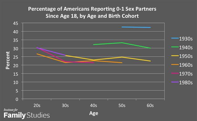 Monogamy in america