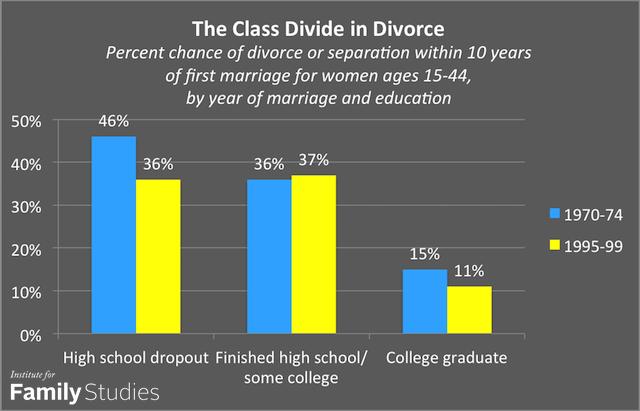 persuasive essay over divorce