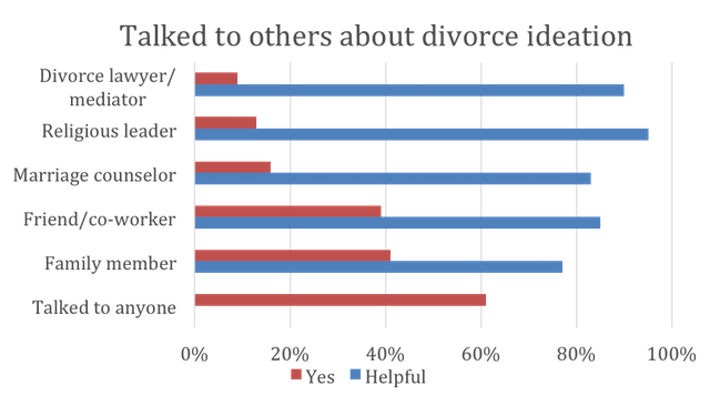 divorce thoughts figure
