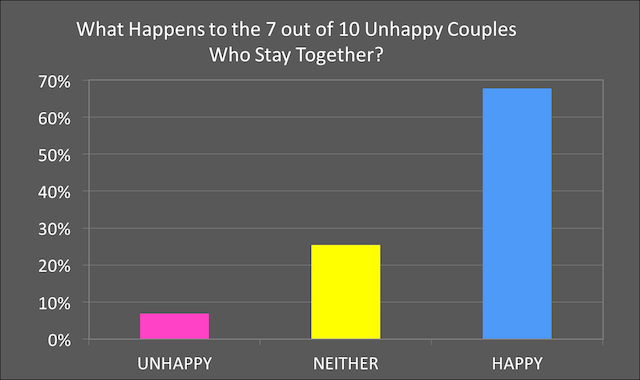 Percentage of happy marriages